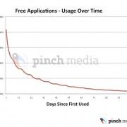 pinchmedia 1 180x180 el uso de las aplicaciones en el iphone