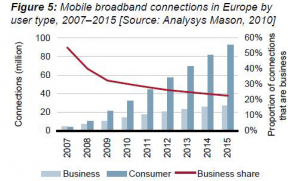 2015 movil 300x181 Tendremos 120 millones de líneas de banda ancha móvil en el 2015 en Europa?