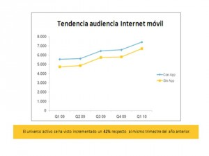 nielsen1 300x225 La navegacin mvil crece, segn reciente estudio de Nielsen y TapTap