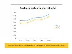 nielsen1 300x225 La navegación móvil crece, según reciente estudio de Nielsen y TapTap